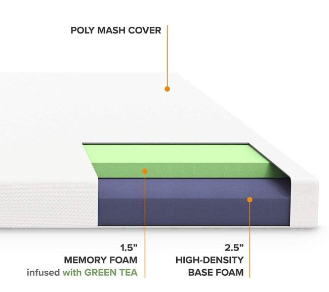 Best Price Mattress 4in Memory Foam Mattress Topper Cutout
